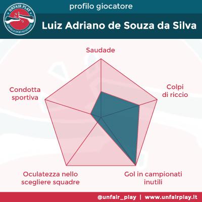 Scheda Luiz Adriano-01